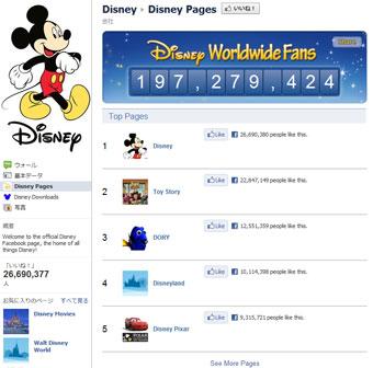 Facebook ファンページ Disney